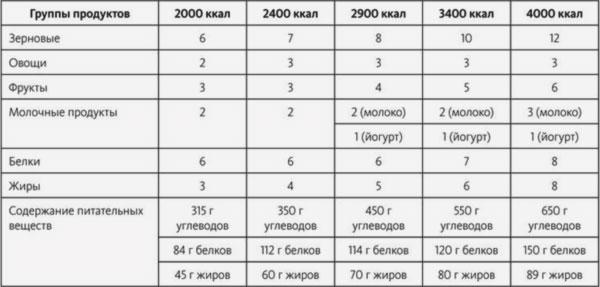 таблица питания в примерах